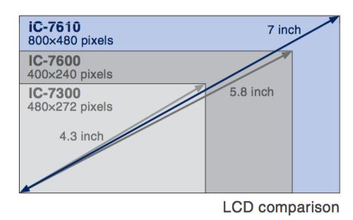 Icom IC-7610 LCD comparison