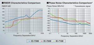 Icom IC-7300 Specifications